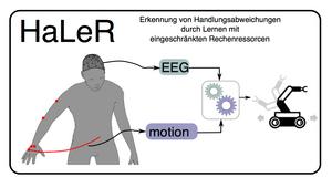 HaLeR - Erkennung von Handlungsabweichungen durch Lernen mit eingeschränkten Rechenressourcen, Teilvorhaben: Evaluation von Lernmethoden zur Erkennung von Handlungsabweichungen mit eingeschränkten Rechenressourcen