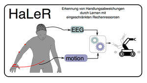 HaLeR - Detection of action deviations through learning with limited computing resources