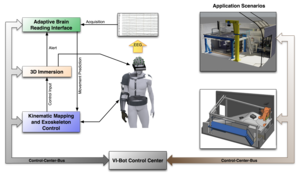 Virtual immersion for holistic feedback control of semi-autonomous robots