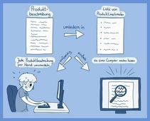 Intelligente Verfahren zur Analyse von Artikelbeschreibungen