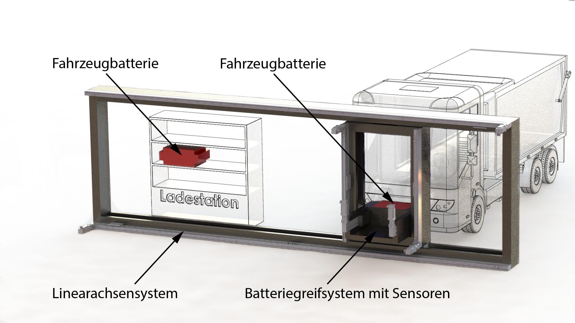 Visualisierung einer Bear Batterietauschstation