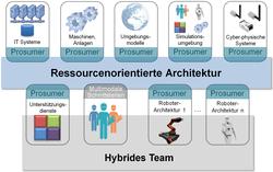 Abbildung 1. Schematisches Architekturdiagramm von Hybr-iT