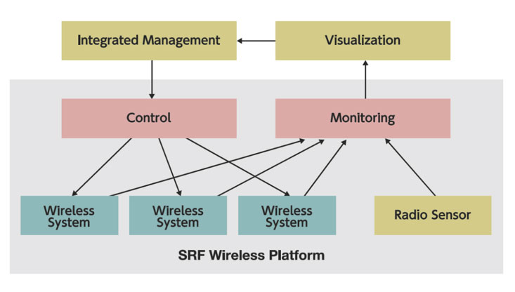 Figure 1. Visualization and integrated management based on SRF wireless platform.
