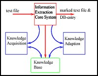 Intelligent Extraction of Information from On-line Documents
