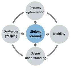 Lebenslanges Lernen für das Projekt COROMA (Quelle: COROMA-Konsortium)